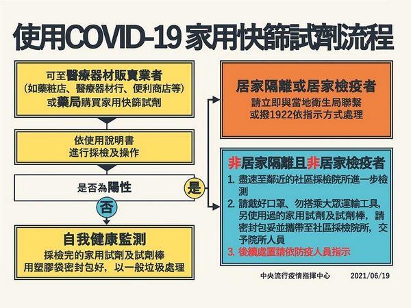 """Die Food and Drug Administration des Ministeriums für Gesundheit und Soziales hat die .-Richtlinien für die Verwendung von COVID-19-Heim-Schnellscreening-Reagenzien durch die Öffentlichkeit"""" angekündigt."""