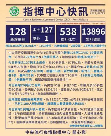 Ngày 19.6, Đài Loan ghi nhận thêm 127 ca nhiễm Covid 19 nội địa, 1 ca lây nhiễm từ nước ngoài, 20 trường hợp tử vong