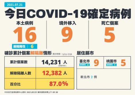 Ngày 21 tháng 7 Đài Loan ghi nhận 16 ca nội địa, 9 ca nước ngoài, 5 ca tử vong